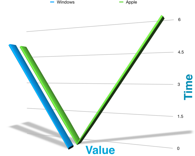 Average vs. Above Average Graphic